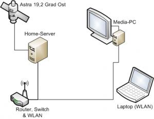Linux VDR Netzwerk