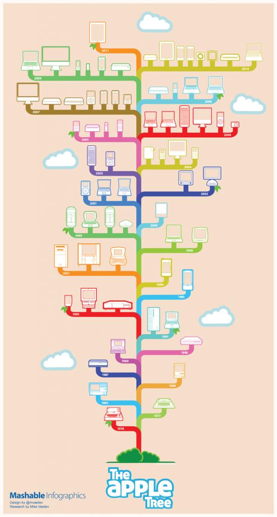 mashable apple tree infographics 549x1024 - Apple - Stammbaum der letzten 35 Jahre