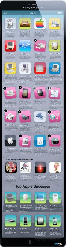 Infografik über die Geschichte von Apple