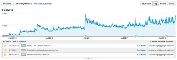 Google Analytics - loggn.de - Oktober 2009 bis März 2012