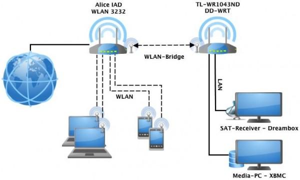 Netzwerkdiagrammen