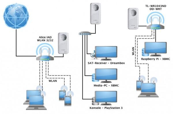 Netzwerkdiagrammen mit dLAN / PowerLAN