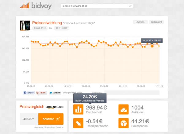 bidvoy 600x437 - bidvoy zeigt dir den Durchschnittspreis - eBay Auktionsanalyse