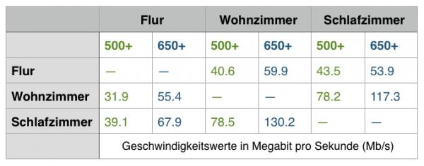Devolo dLAN Geschwindigkeitsvergleich - 500er vs. 650er Serie