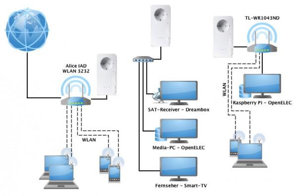 Netzwerkdiagrammen Home dLAN 140505 600x395 - Erfahrungsbericht - Devolo dLAN Powerline 650+ – PowerLAN