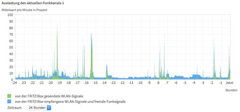 avm fritzbox 7490 auslastung funkkanal 800x374 - Test – AVM FRITZ!Box 7490
