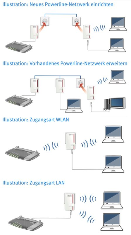 avm fritz powerline 1240e wlan set illustration 448x800 - Erfahrungsbericht – AVM FRITZ!Powerline 1240E WLAN Set